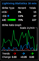 StormTracker/LD-350 statistics mode
